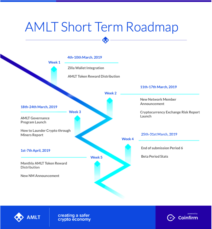 AMLT Short Term Roadmap March 2019