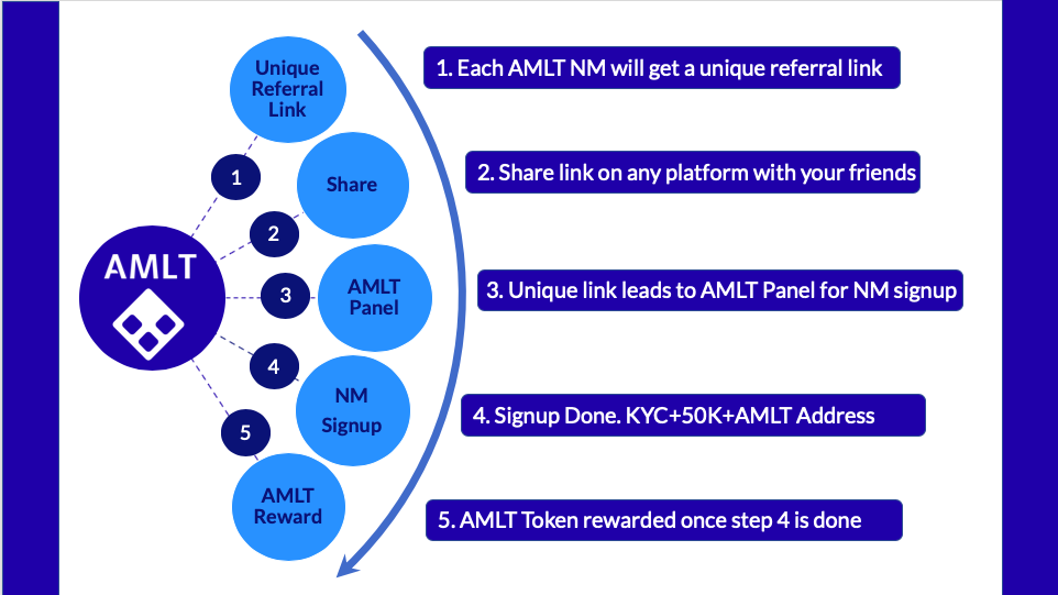 AMLT Referral Process