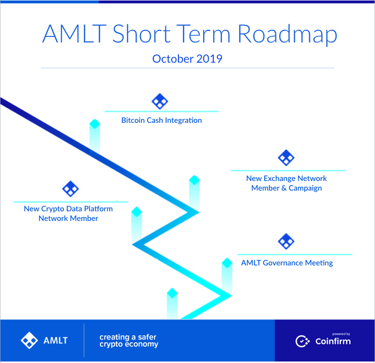 AMLT Short Team Roadmap